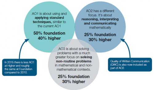 GCSE Mathematics Course Content Breakdown
